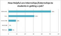 Internship Externship Poll Results Graph